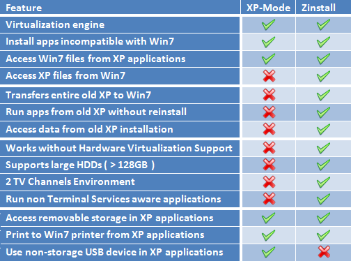 XP Mode and Zinstall