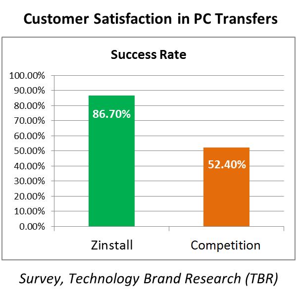 Zinstall Success Rate: 86.70